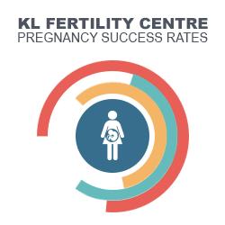 Fertility Specialist & IVF Malaysia